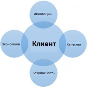 klient_po_rosyjsku